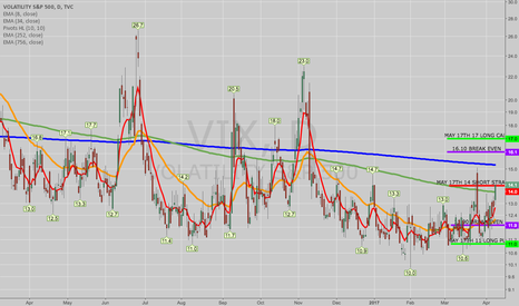 VIX: OPENING: VIX MAY 17TH 11/14/14/17 IRON FLY