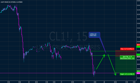 CL1!: Crude short from 50.38-50.58