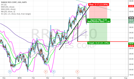 RRC: Solid first target to the downside