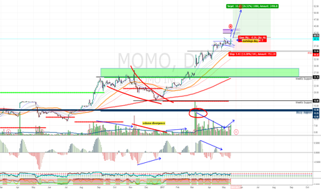MOMO: MOMO Gains Traction BEFORE Earnings