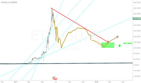 ETHUSD: This is the breath I believe Ethereum needs in normal scale.