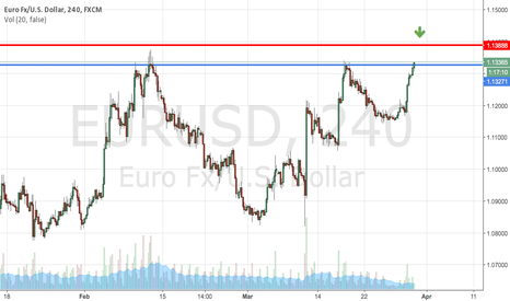 EURUSD: Lets not ignore the possible reversal trade $EURUSD