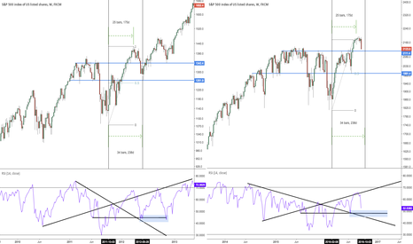 SPX500: Update - Current SPX levels and those of 2011