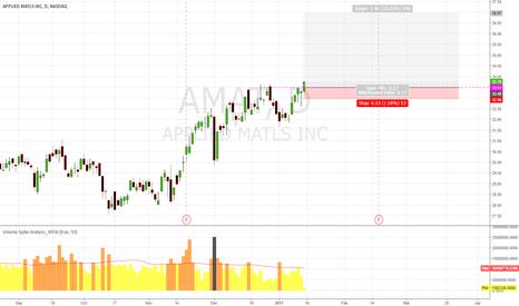 AMAT: AMAT will to Break Hi