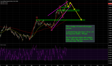 EURNZD: EURNZD:  A potential huge pips from 1.62 to 1.55.