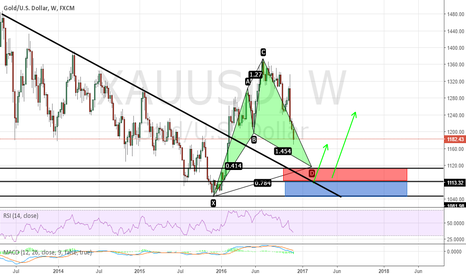 XAUUSD: GOLD : LEVELS TO WATCH