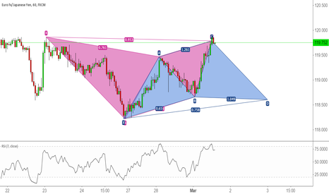 EURJPY: Bullish Cypher upon completion of Gartley