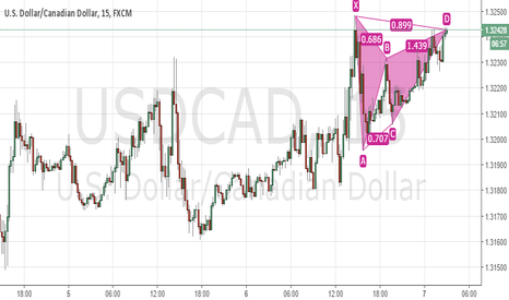 USDCAD: Gartley Pattern short usd cad 15 min