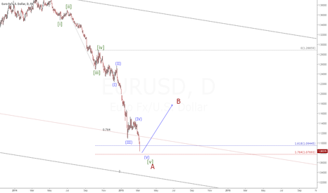 EURUSD: EURUSD(D1) Wave reviewed