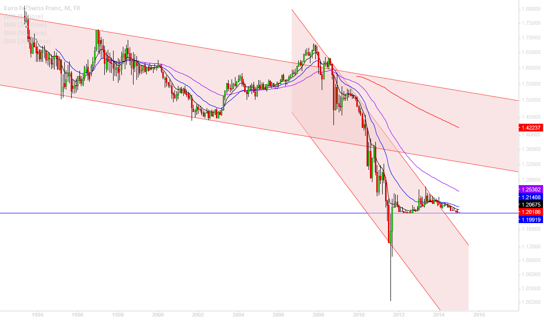 EURCHF, testing Horizontal support