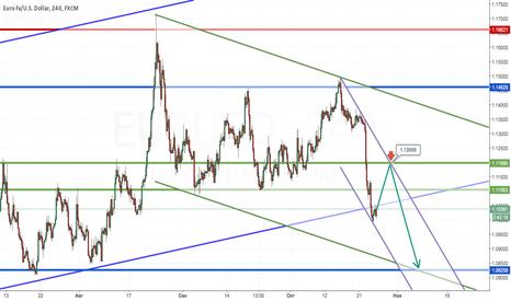 EURUSD: Консерватиная продажа EUR/USD