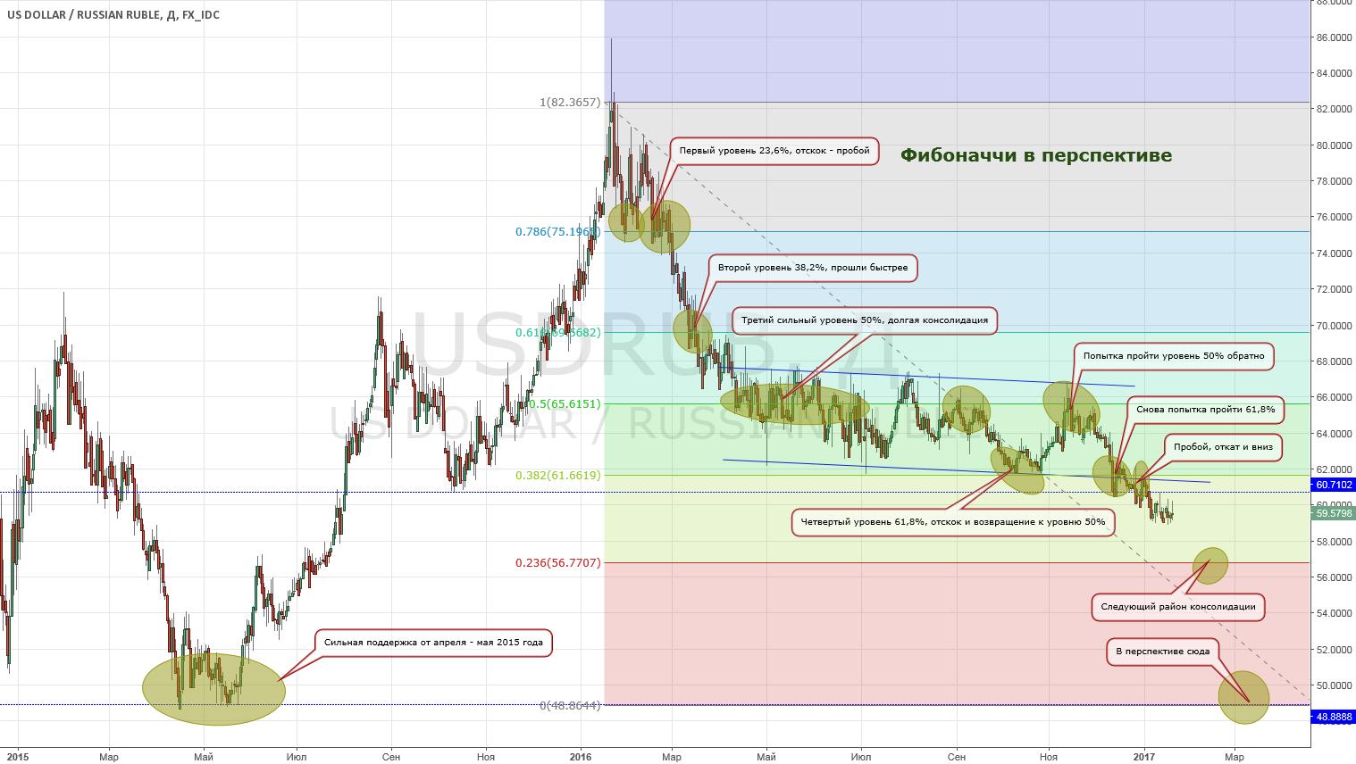 Мысли про доллар/рубль USD/RUB