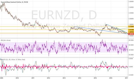 EURNZD: again very long term view on EN