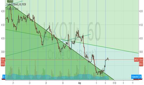 UKOIL: Нефть. Торговая тратегия. Продажа