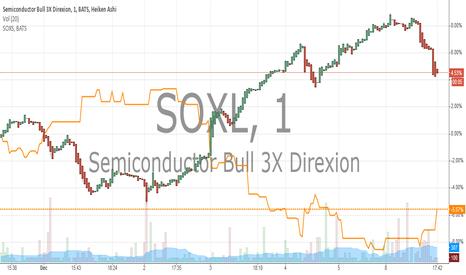 SOXL: SOXL VS SOXS