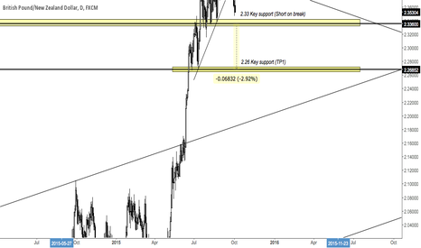 GBPNZD: GBPNZD - Approaching key support