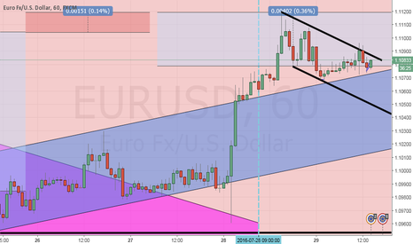 EURUSD: EU going up? Nearing major resistance on day chart.