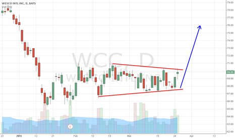 WCC: WCC long based on daily consolidation breakout