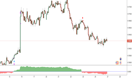 AUDUSD: Trend Efficiently Strategy