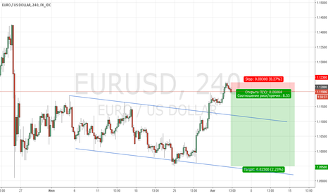 EURUSD: EUR Продажа