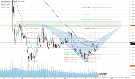 GBPUSD: GBP/USD Bat Pattern