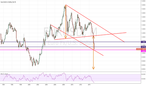 EURUSD: A likely correction/rally before falling to 0.8 (long and short)
