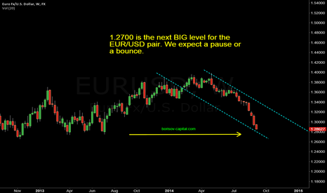 EURUSD: EUR/USD - BIG LEVEL AHEAD, EXPECT THIS..