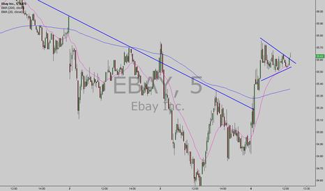 EBAY: long EBAY