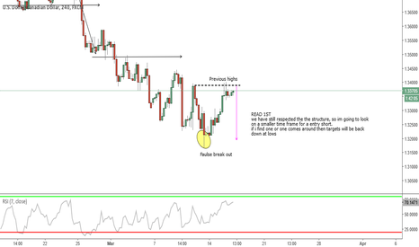 USDCAD: USDCAD LOOKING FOR SHORTS
