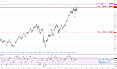 IWM: Limited Upside Potential | $IWM #fibonacci #elliottwave