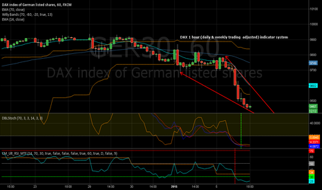 GER30: dax Indicator system