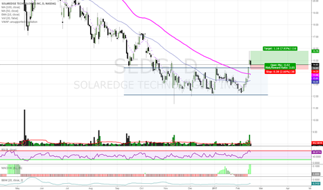 SEDG: VCCBO + Retest Gap + 0R/NS + Gap Filled + 10emaX50&100