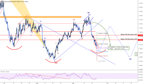GBPAUD: QUICK Take: GBPAUD - Possible H&S Pattern Completing