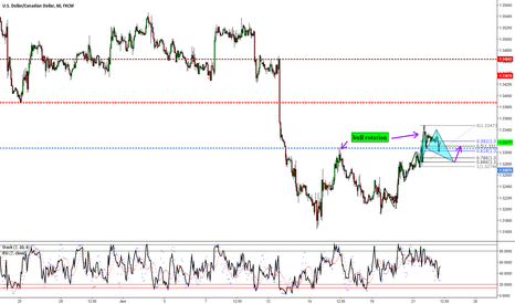 USDCAD: USDCAD: Eyes Still On A Long Opportunity
