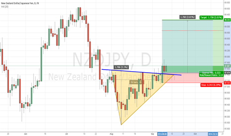 NZDJPY: Would we see 89.00 in NZDJPY by 1 month ?