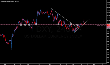 DXY: DXY outlook