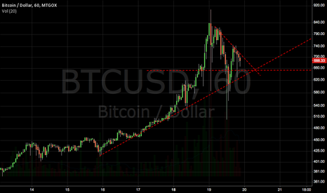 BTCUSD: Next Price for decision Up or Down