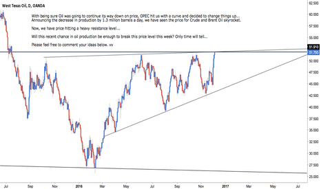 WTICOUSD: Crude Oil - Market Direction