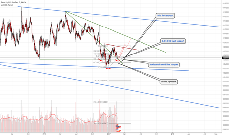 EURUSD: euro usd in strong support zone