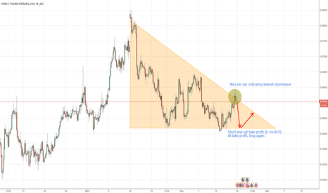 EURGBP: EUR?GBP descending triangle with breakout near by