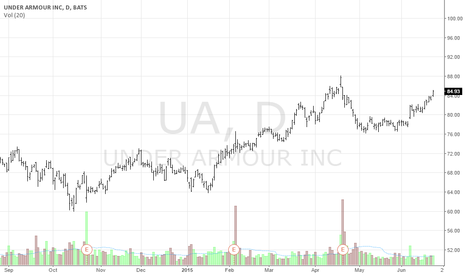 UA: Buy UA....Soon