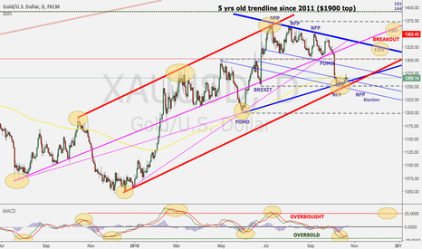 XAUUSD: Oversold & overbought signal into election week