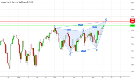 US30: DJIA