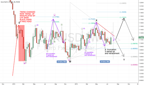 EURUSD: This is an educational purpose NOT for trade