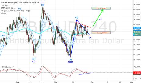 GBPAUD: GBP/AUD Long trading idea