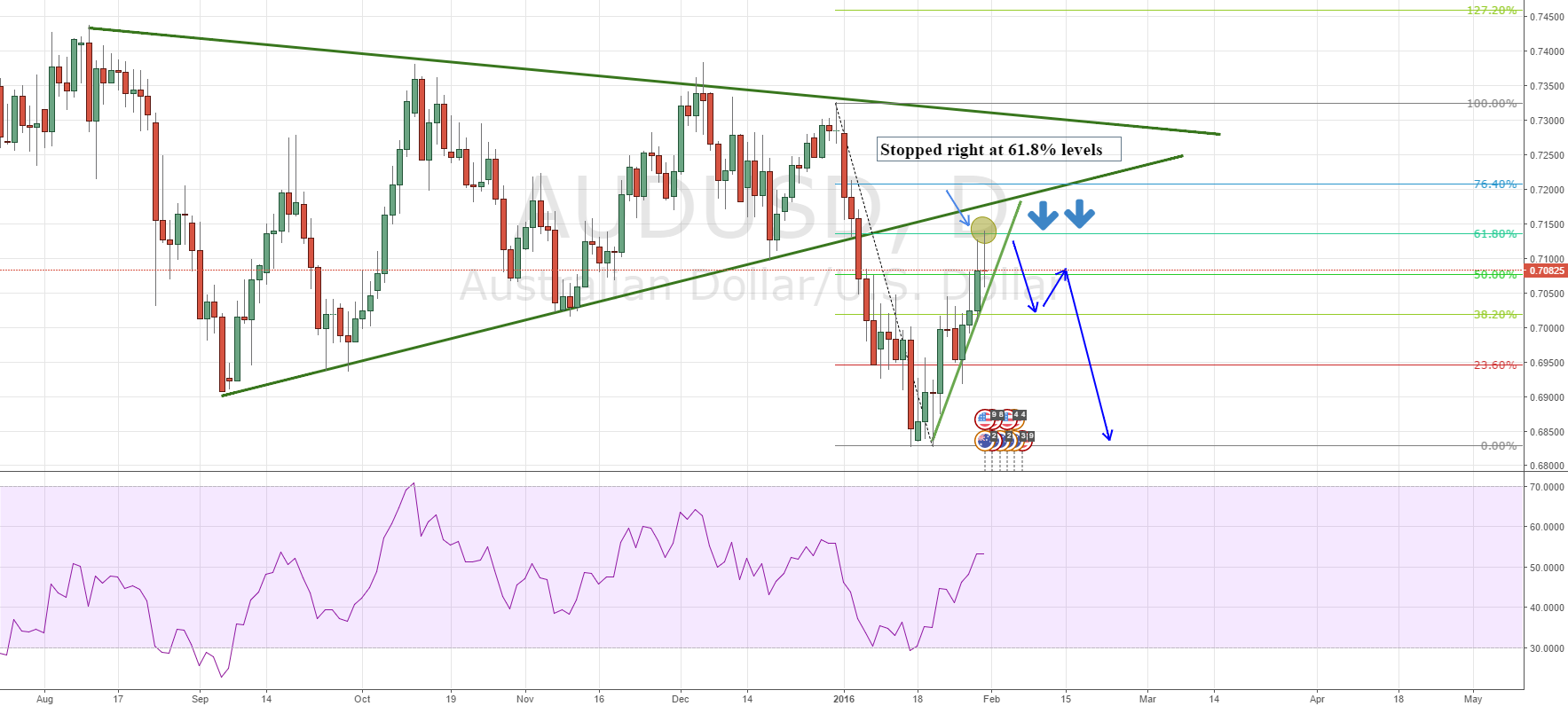 AUDUSD finally heading back down?