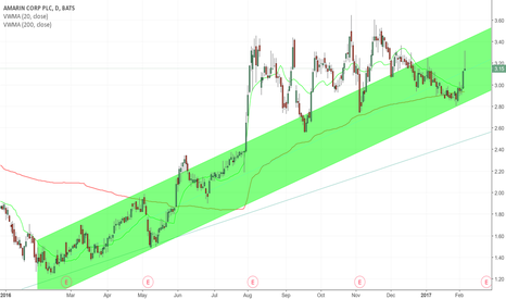 AMRN: Setting for another run on the Daily