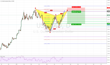 USDCAD: USDCAD D1 BEARISH GARTLEY PATTERN NEAR COMPLETION