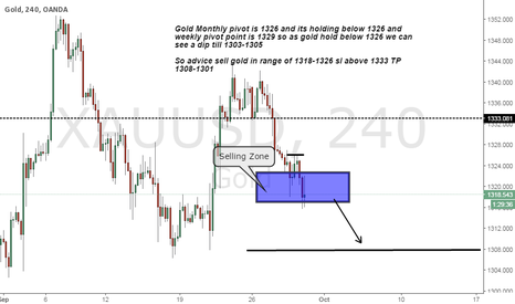 XAUUSD: Gold short on Strong resistance and below monthly pivot