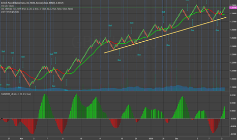 GBPCHF: GBPCHF Catch the next wave up